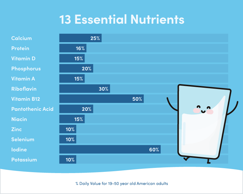 Milk contains many important nutrients